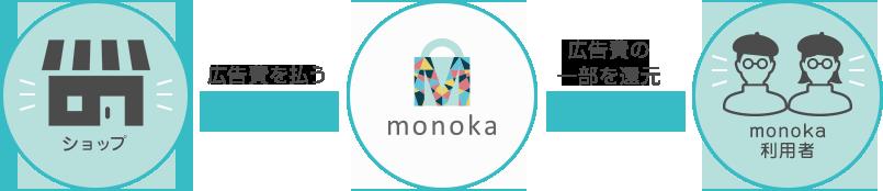 monokaのシステム